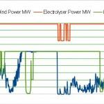 Figure1_ElectrolyserPowerProfile_OneWeek