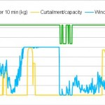 Figure2_H2YieldAndNormalisedWindCurtailmentProfiles_OneWeek