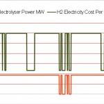 Figure3_H2ElectricityCostAndElectrolyserPowerProfiles_OneWeek